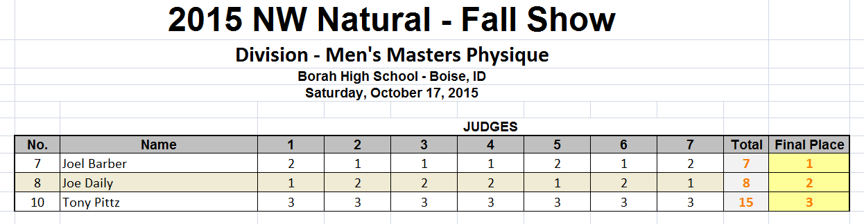Masters Physique